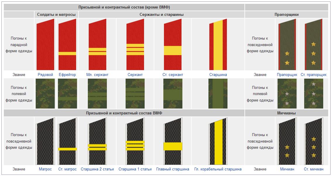 услуги Водителя: звание и погоны военного морского флота телефоны, часы работы